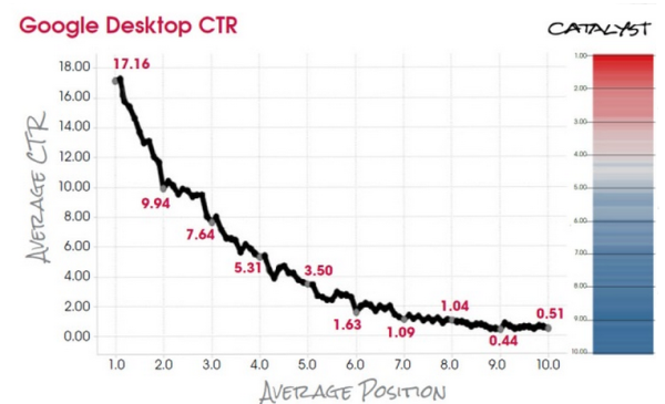 Google_Desktop_CTR1-600x365