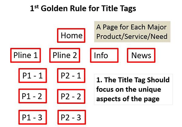 title-tags-first-golden-rule